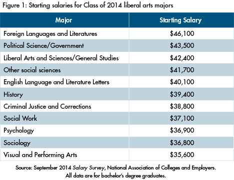 Liberal Arts top paid majors in college